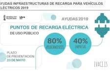 Infraestructura de Recarga. Ayudas IVACE 2019
