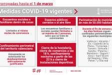 Medidas COVID19 en la Comunidad Valenciana