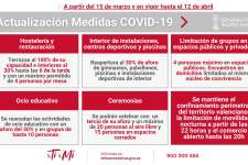 Medidas COVID19 a partir del 15 de marzo en la Comunidad Valenciana