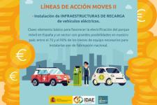Ayudas Plan Moves II - Infraestructura recarga vehículo eléctrico