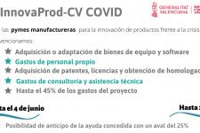 Ayudas a proyectos de innovación de producto (INNOVAProD-Cv Covid)