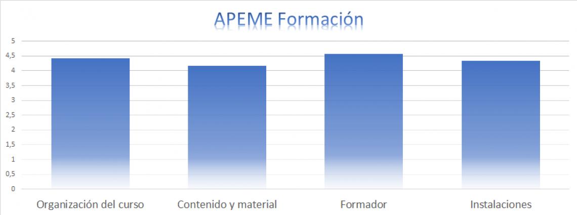 APEME Formación